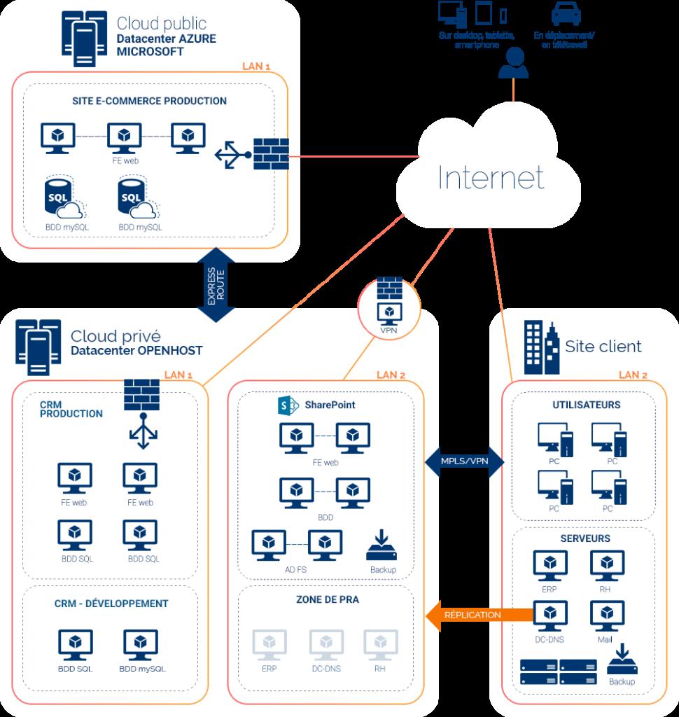 Infrastructure Cloud Hybride